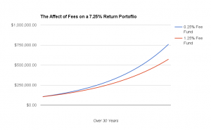 Why Investment Fees Matter - Words on Wealth