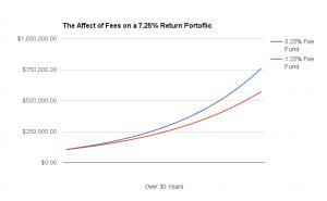 fees-chart-google-docs